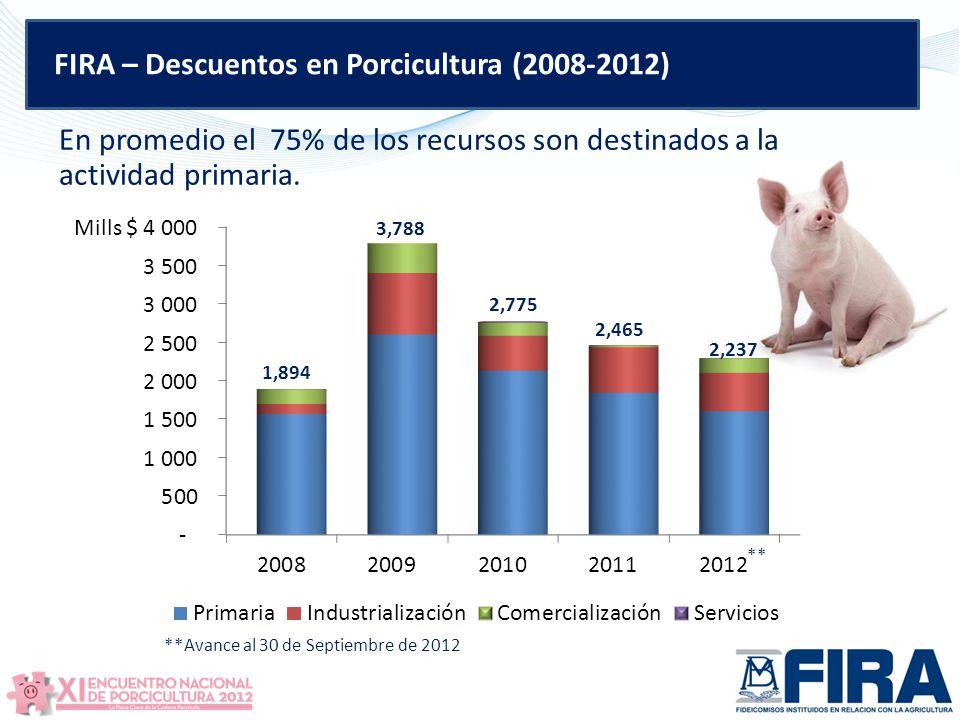FIRA – Descuentos en Porcicultura (2008-2012)