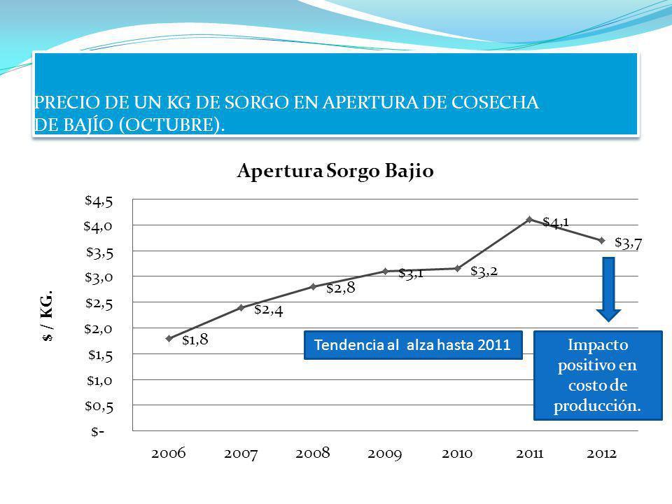 PRECIO DE UN KG DE SORGO EN APERTURA DE COSECHA DE BAJÍO (OCTUBRE).