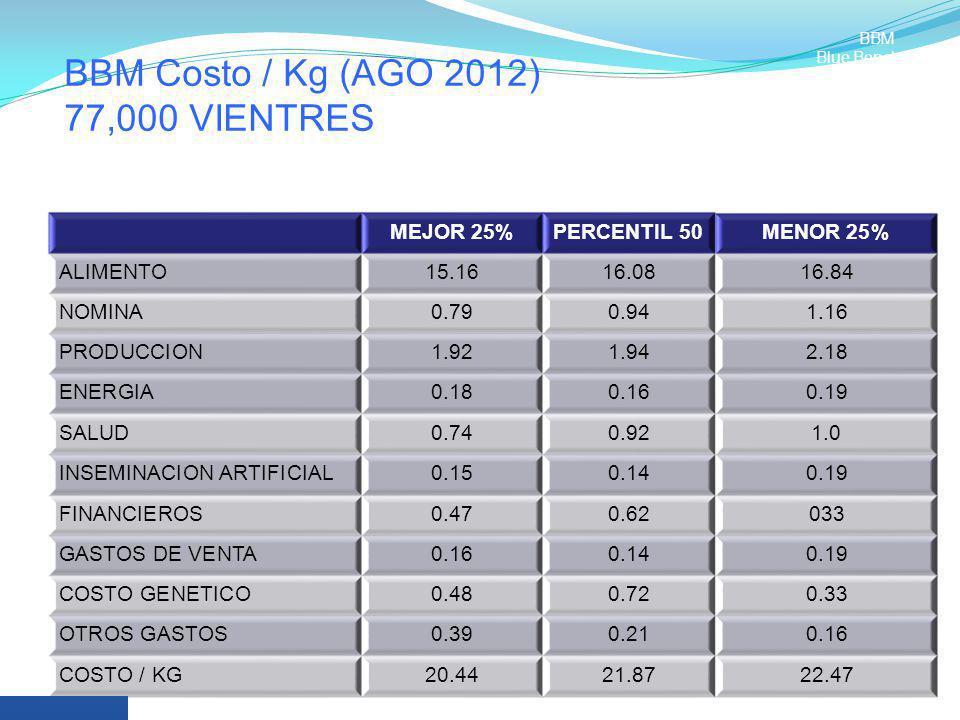 BBM Costo / Kg (AGO 2012) 77,000 VIENTRES
