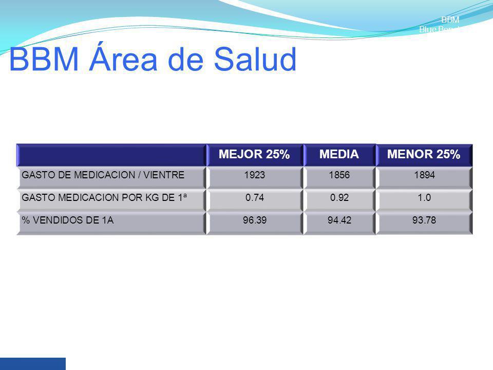BBM Área de Salud MEJOR 25% MEDIA MENOR 25%