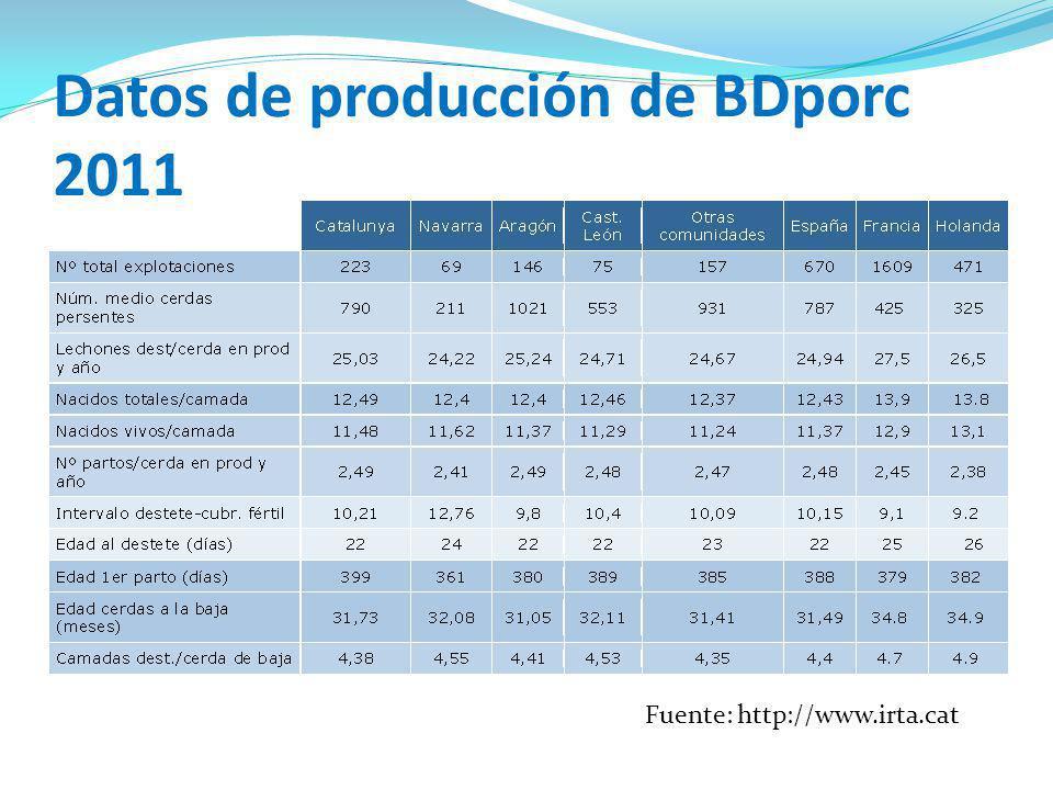 Datos de producción de BDporc 2011