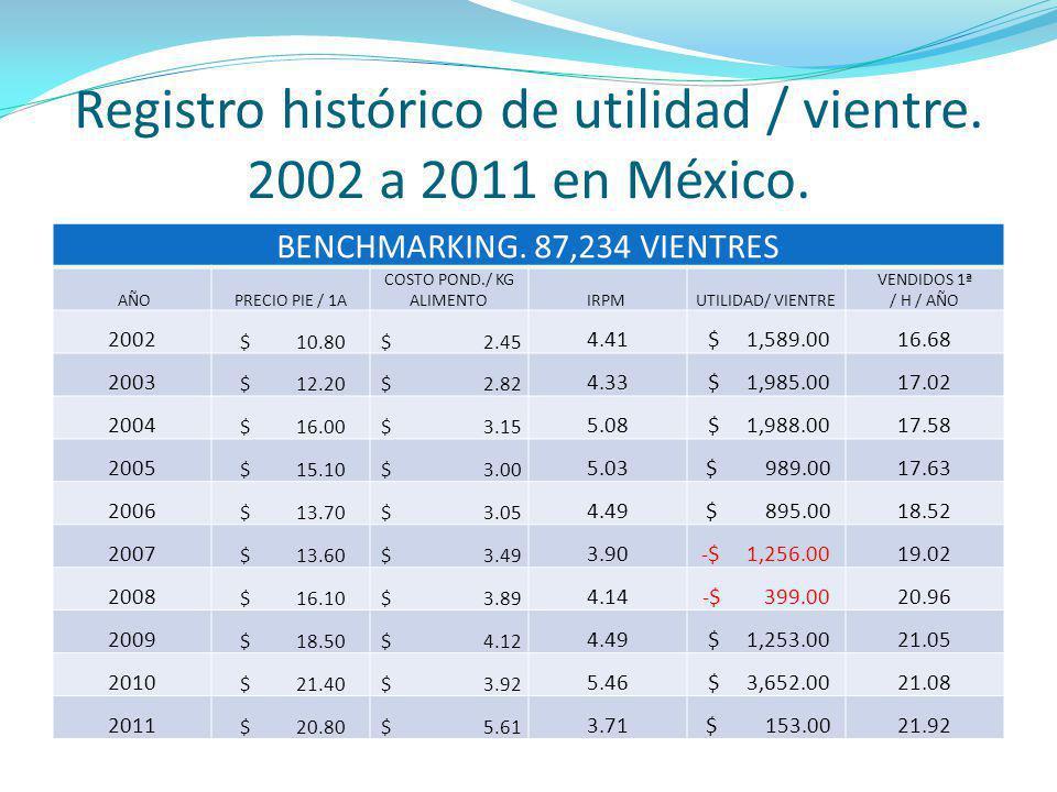 Registro histórico de utilidad / vientre. 2002 a 2011 en México.