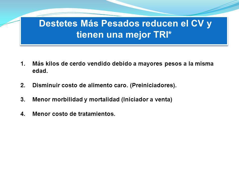 Destetes Más Pesados reducen el CV y tienen una mejor TRI*