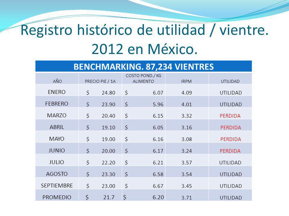 Registro histórico de utilidad / vientre. 2012 en México.