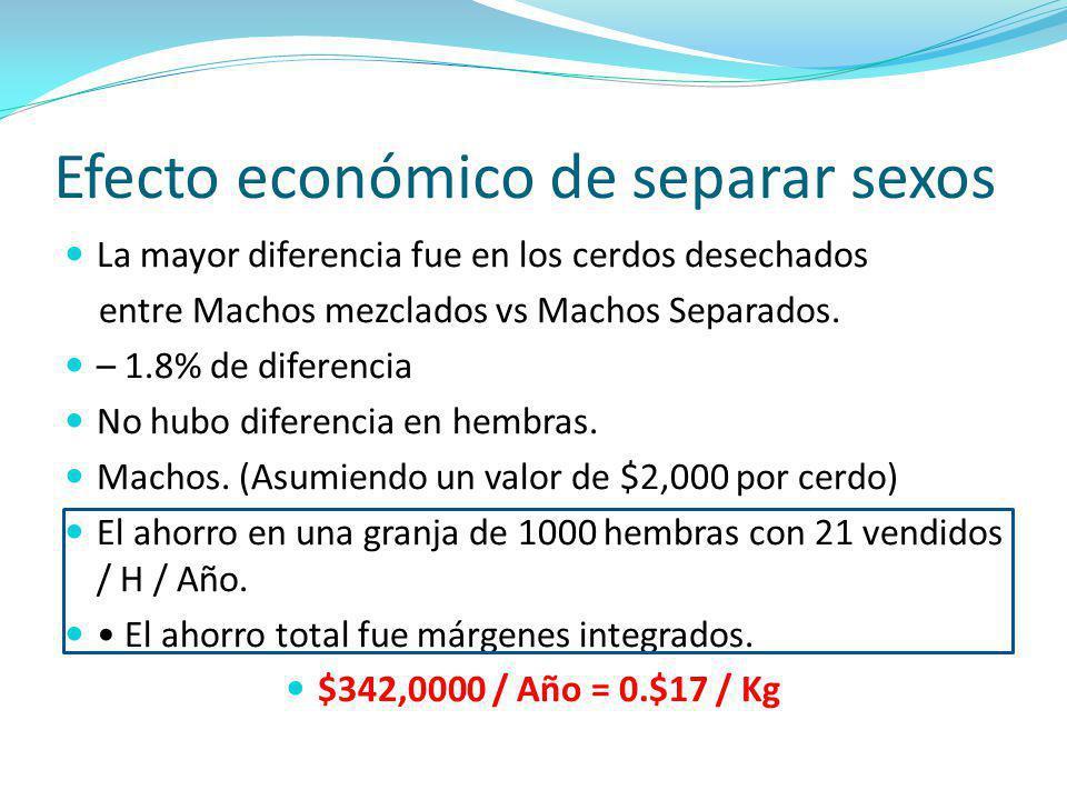 Efecto económico de separar sexos