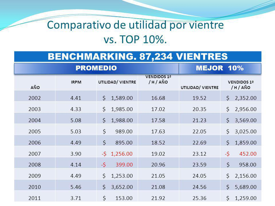 Comparativo de utilidad por vientre vs. TOP 10%.
