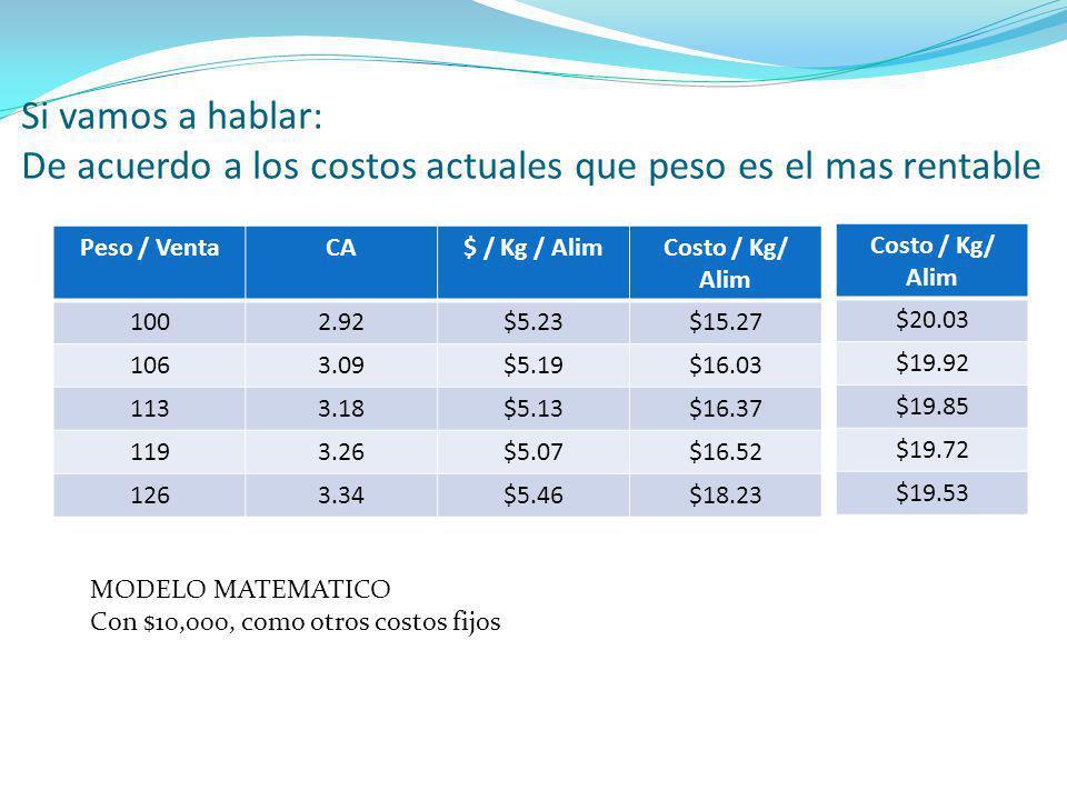 Si vamos a hablar: De acuerdo a los costos actuales que peso es el mas rentable