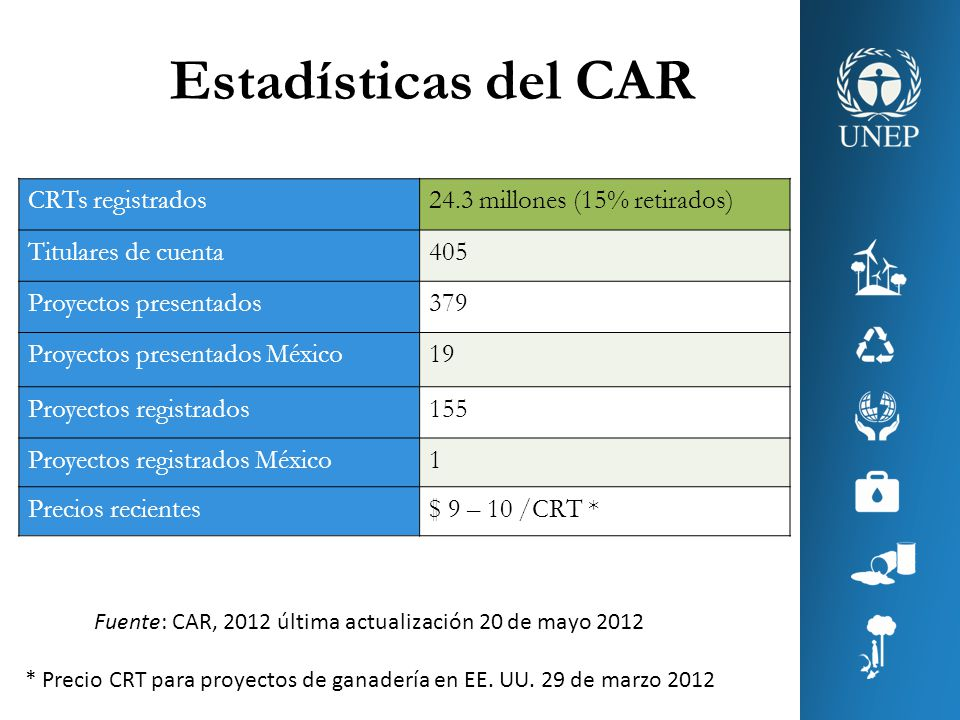 Estadísticas del CAR CRTs registrados 24.3 millones (15% retirados)