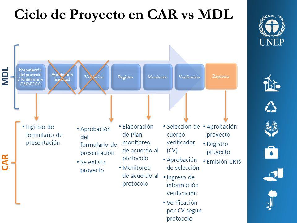 Ciclo de Proyecto en CAR vs MDL