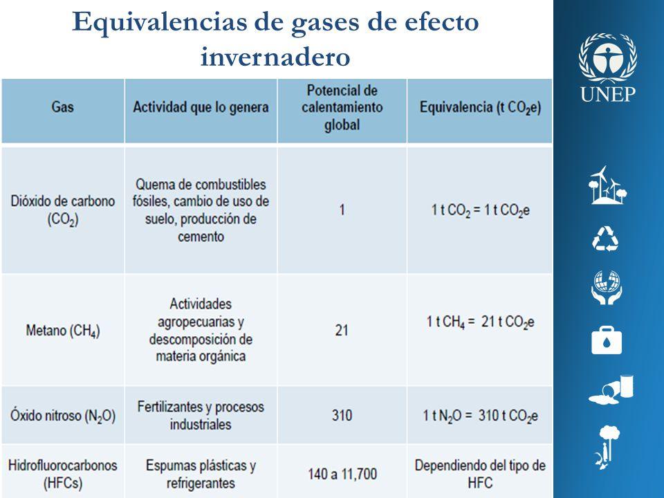 Equivalencias de gases de efecto invernadero