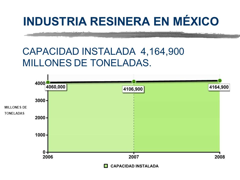 INDUSTRIA RESINERA EN MÉXICO