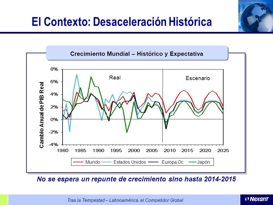 El Contexto: Desaceleración Histórica