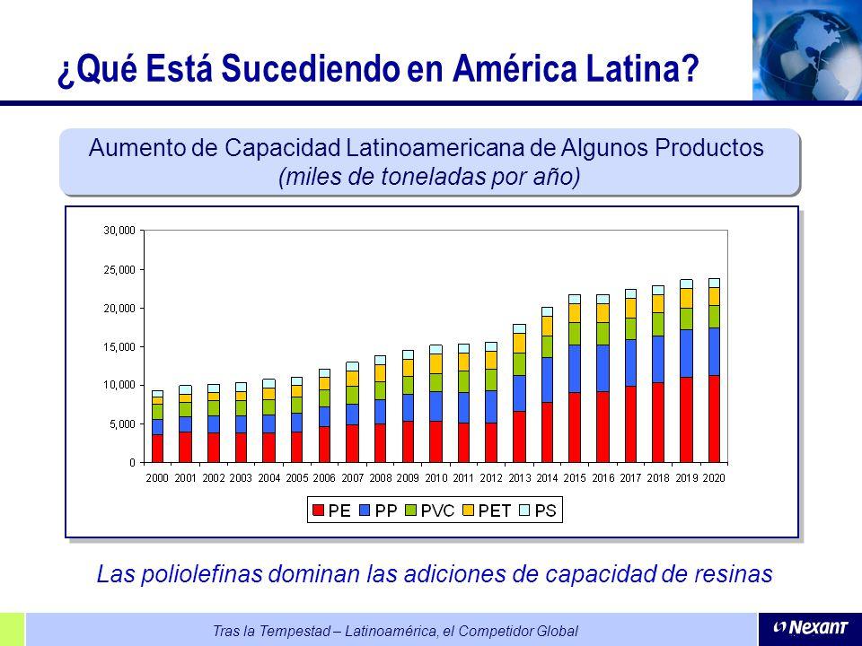 ¿Qué Está Sucediendo en América Latina