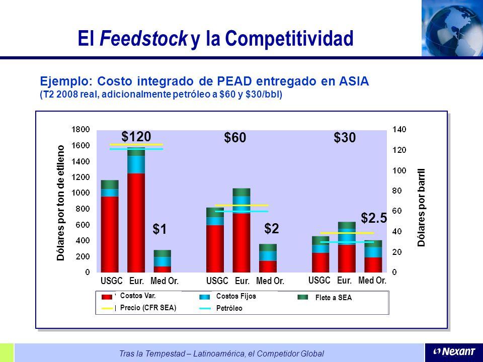 El Feedstock y la Competitividad