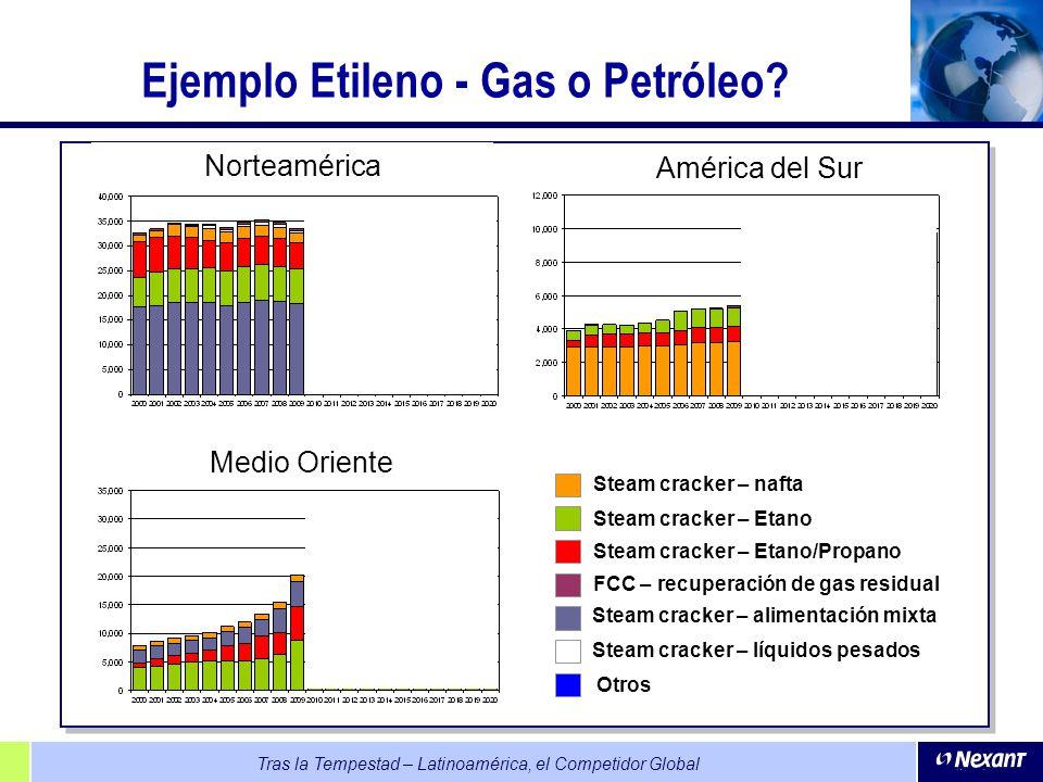 Ejemplo Etileno - Gas o Petróleo