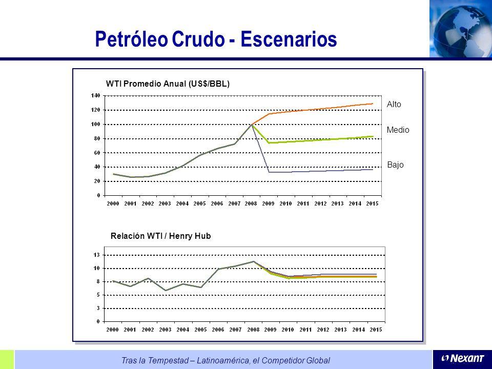 Petróleo Crudo - Escenarios