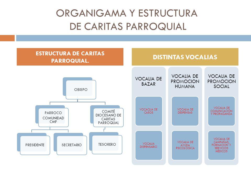 ORGANIGAMA Y ESTRUCTURA DE CARITAS PARROQUIAL