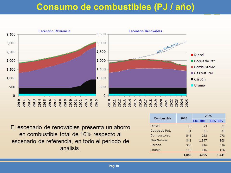 Consumo de combustibles (PJ / año)