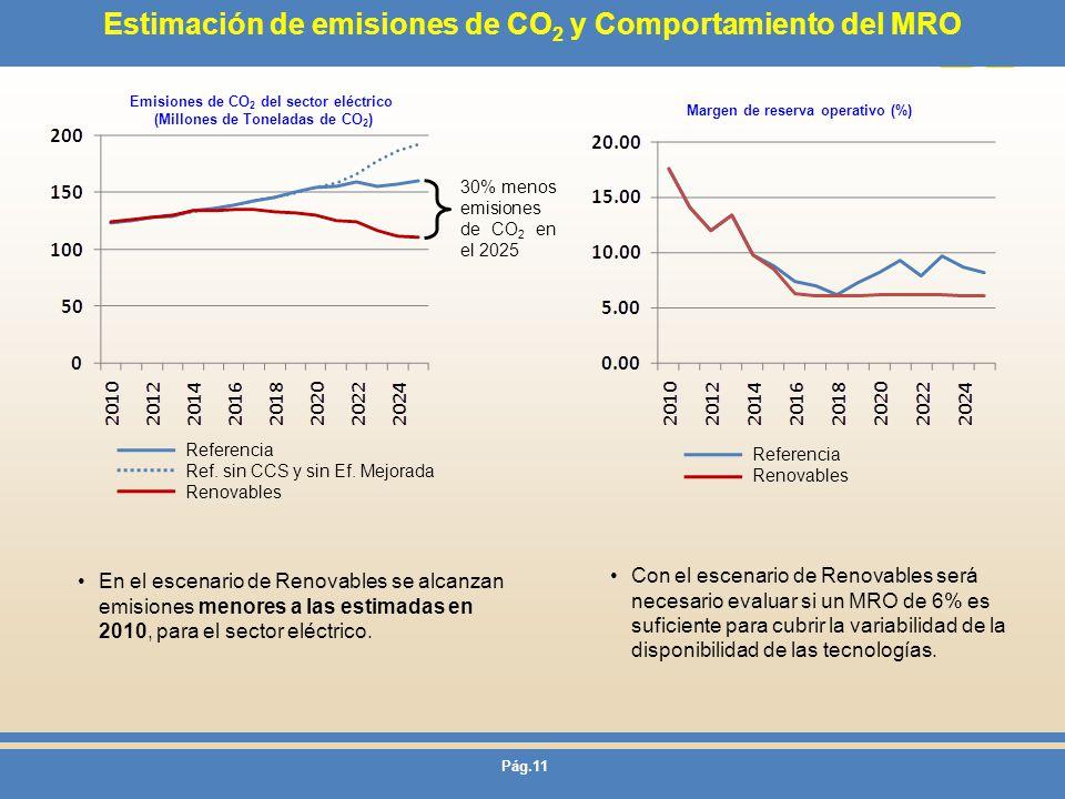 Estimación de emisiones de CO2 y Comportamiento del MRO
