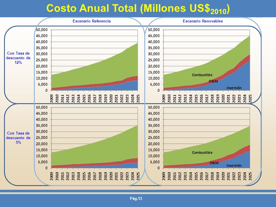 Costo Anual Total (Millones US$2010)