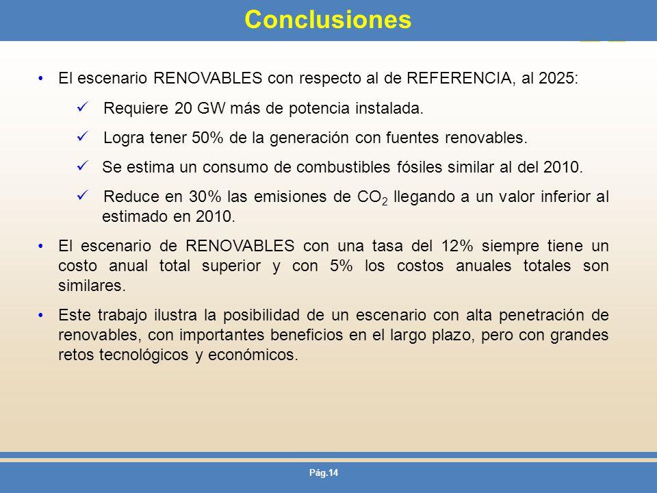 Conclusiones El escenario RENOVABLES con respecto al de REFERENCIA, al 2025: Requiere 20 GW más de potencia instalada.
