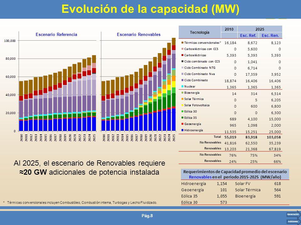 Evolución de la capacidad (MW)