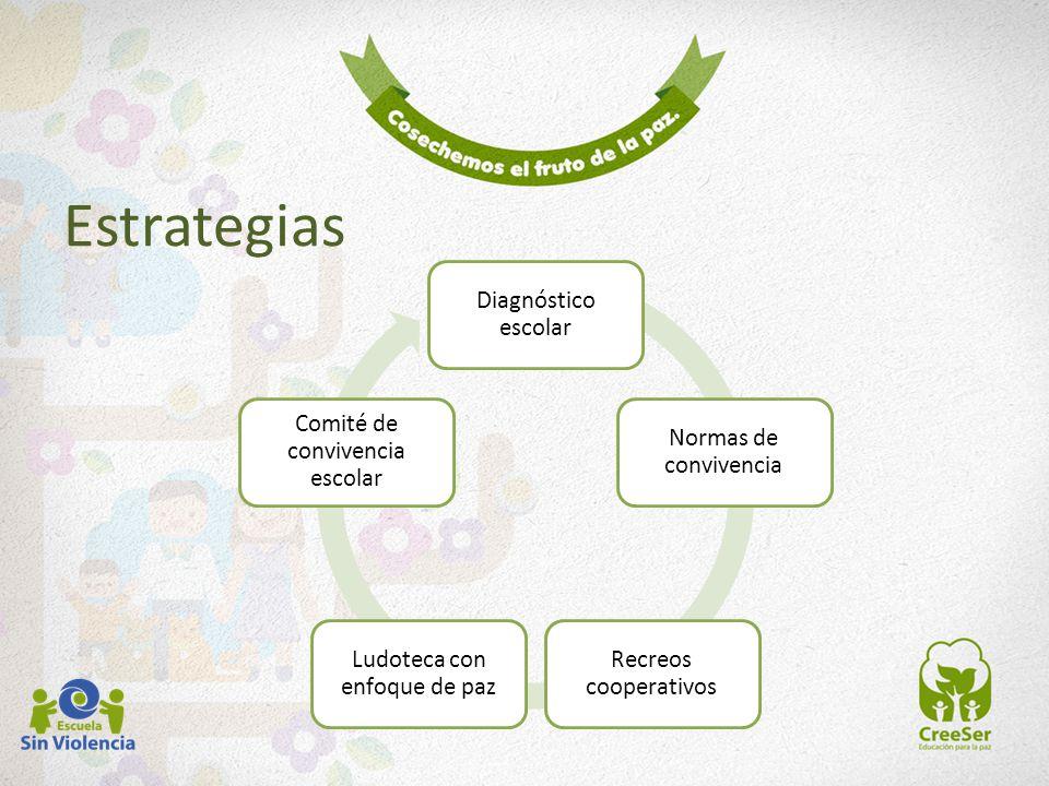 Estrategias Diagnóstico escolar Normas de convivencia