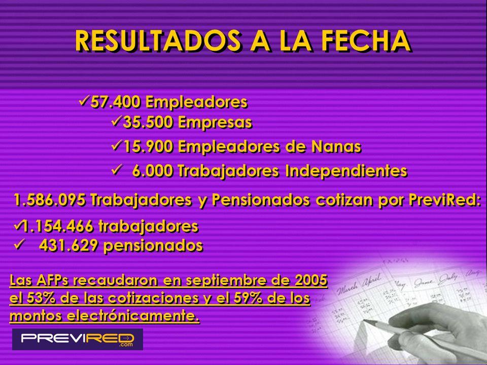 RESULTADOS A LA FECHA 57.400 Empleadores 35.500 Empresas