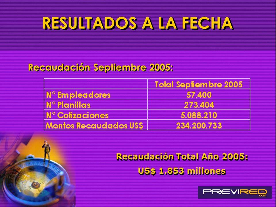 Recaudación Total Año 2005: US$ 1.853 millones