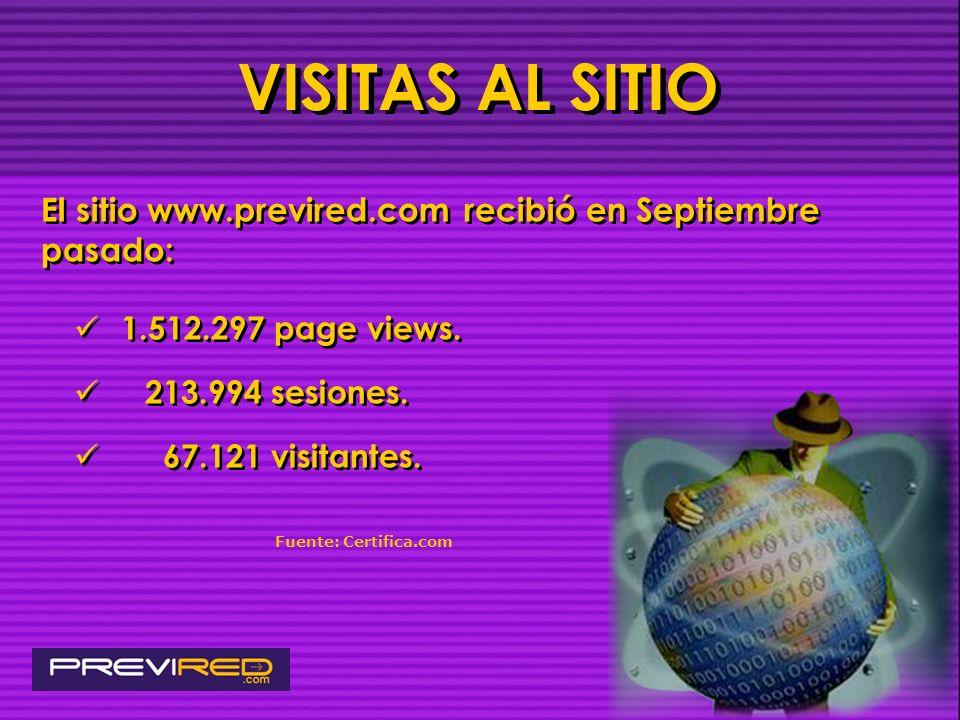 VISITAS AL SITIO El sitio www.previred.com recibió en Septiembre pasado: 1.512.297 page views. 213.994 sesiones.
