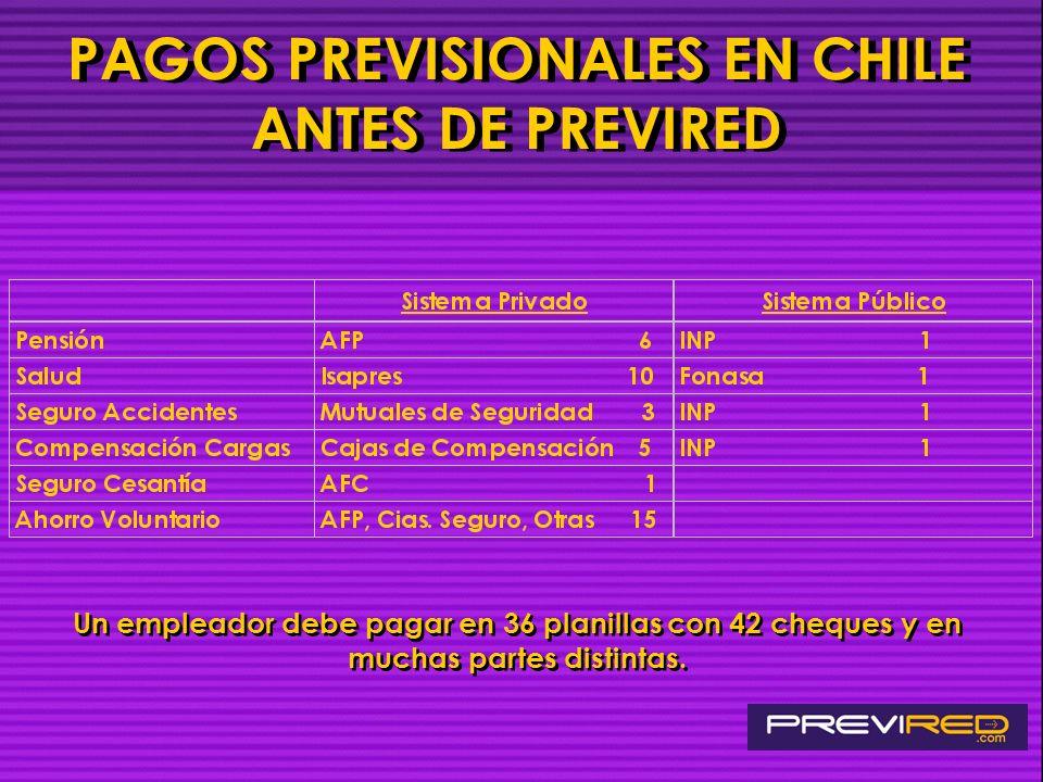 PAGOS PREVISIONALES EN CHILE ANTES DE PREVIRED