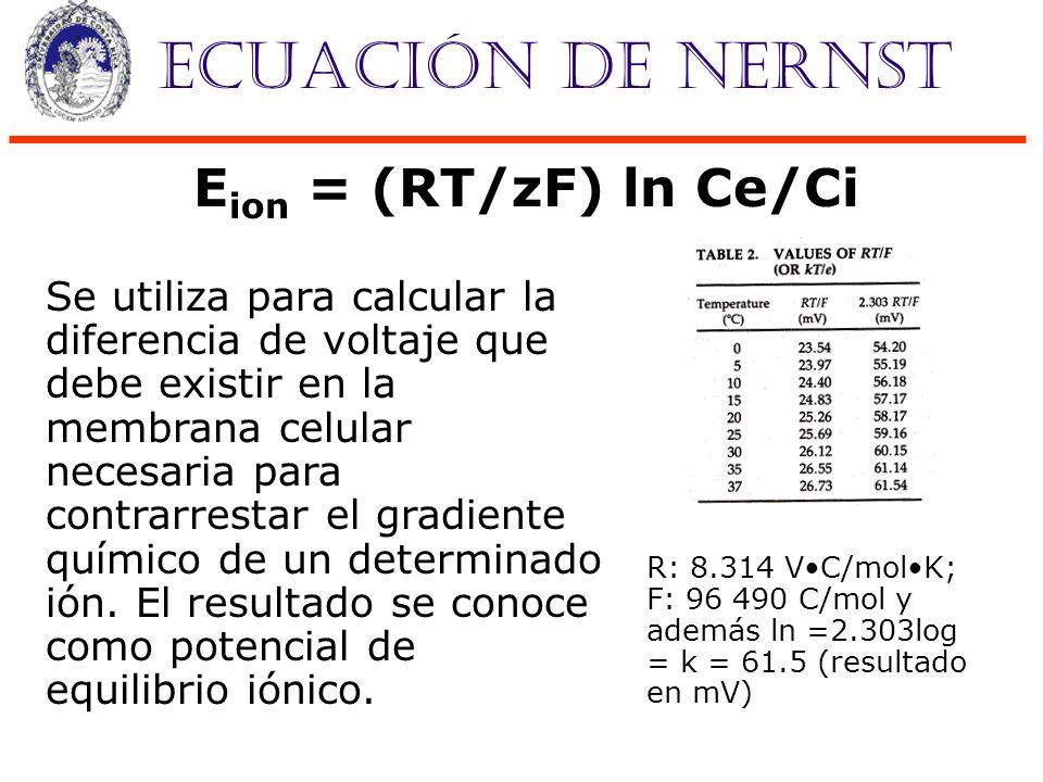 Ecuación de Nernst Eion = (RT/zF) ln Ce/Ci