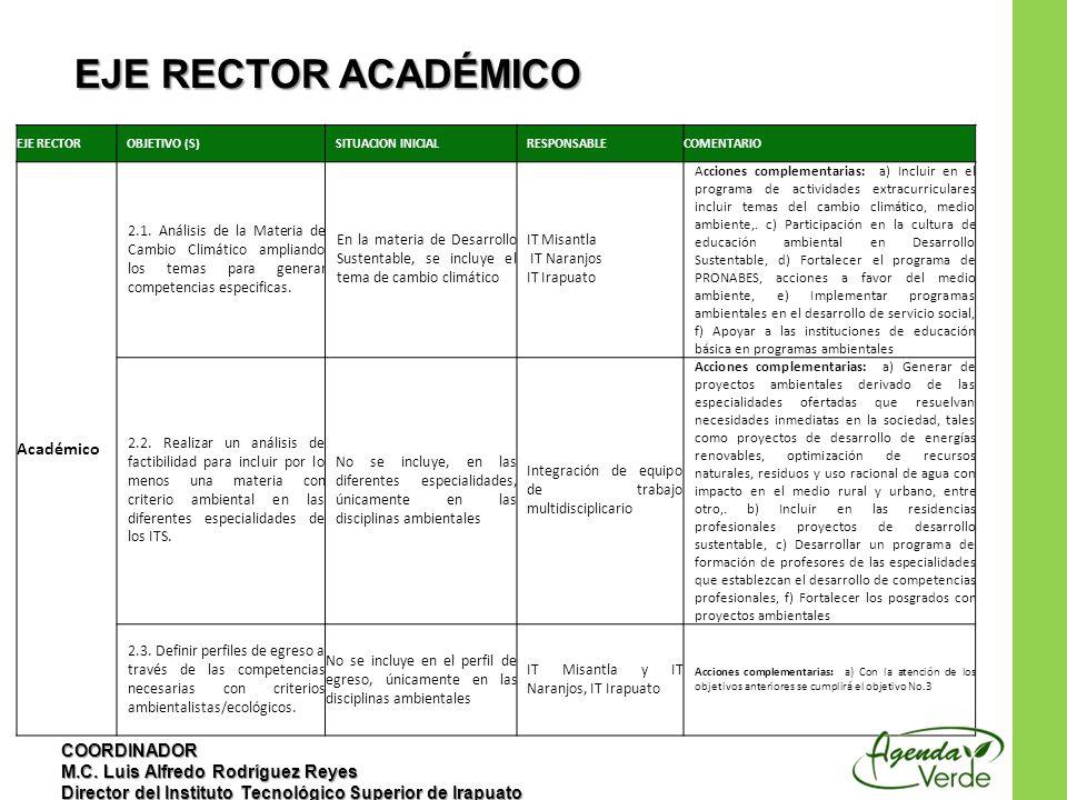 EJE RECTOR ACADÉMICO Académico COORDINADOR