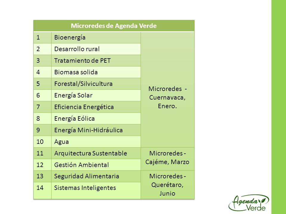 Microredes de Agenda Verde