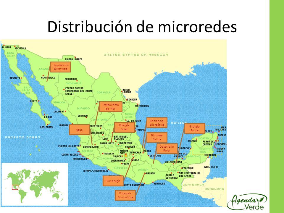 Distribución de microredes