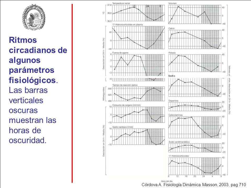 Sodio 18. 24. 6. Ritmos circadianos de algunos parámetros fisiológicos. Las barras verticales oscuras muestran las horas de oscuridad.