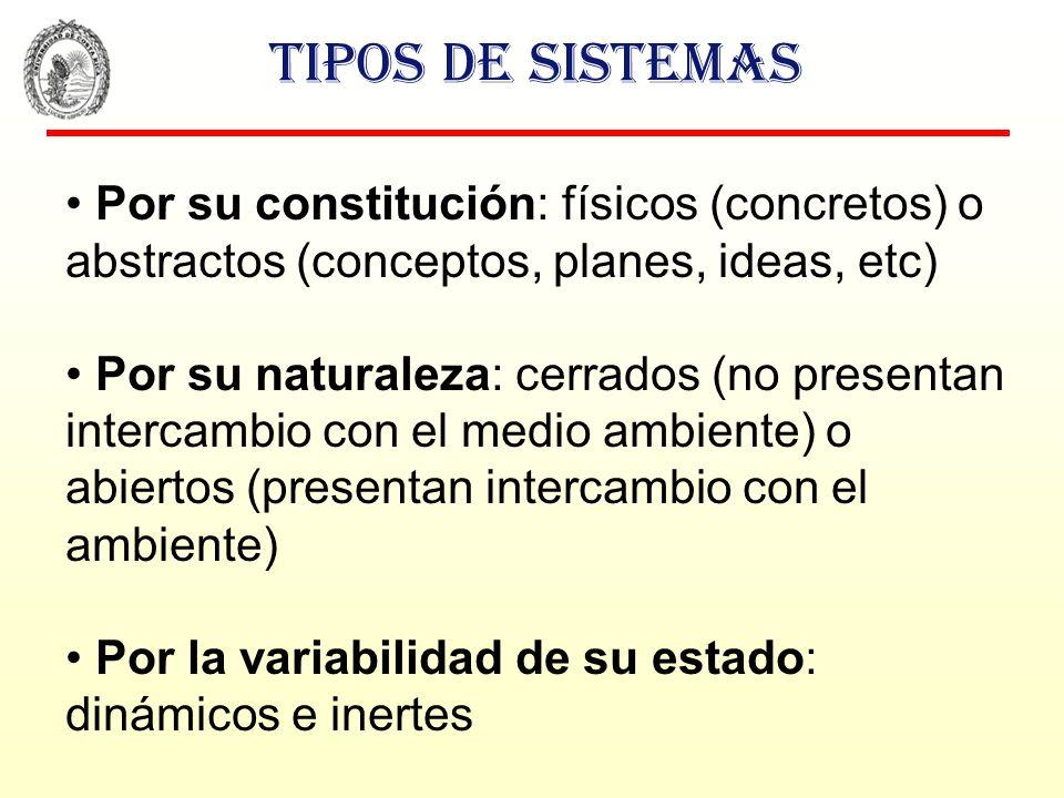 Tipos de sistemas Por su constitución: físicos (concretos) o abstractos (conceptos, planes, ideas, etc)