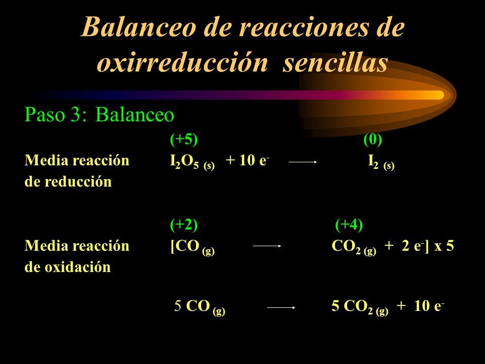 Balanceo de reacciones de oxirreducción sencillas