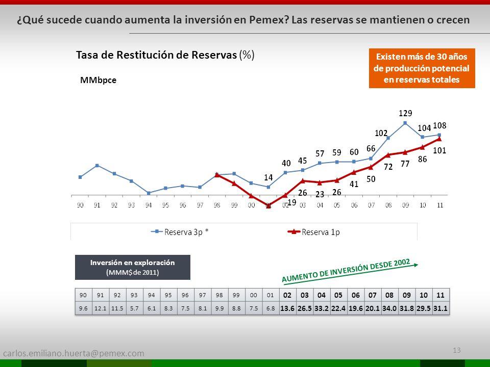 Tasa de Restitución de Reservas (%)