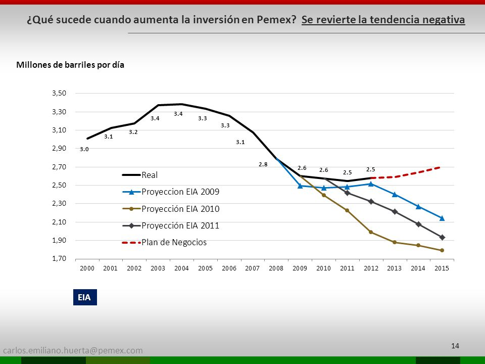 ¿Qué sucede cuando aumenta la inversión en Pemex