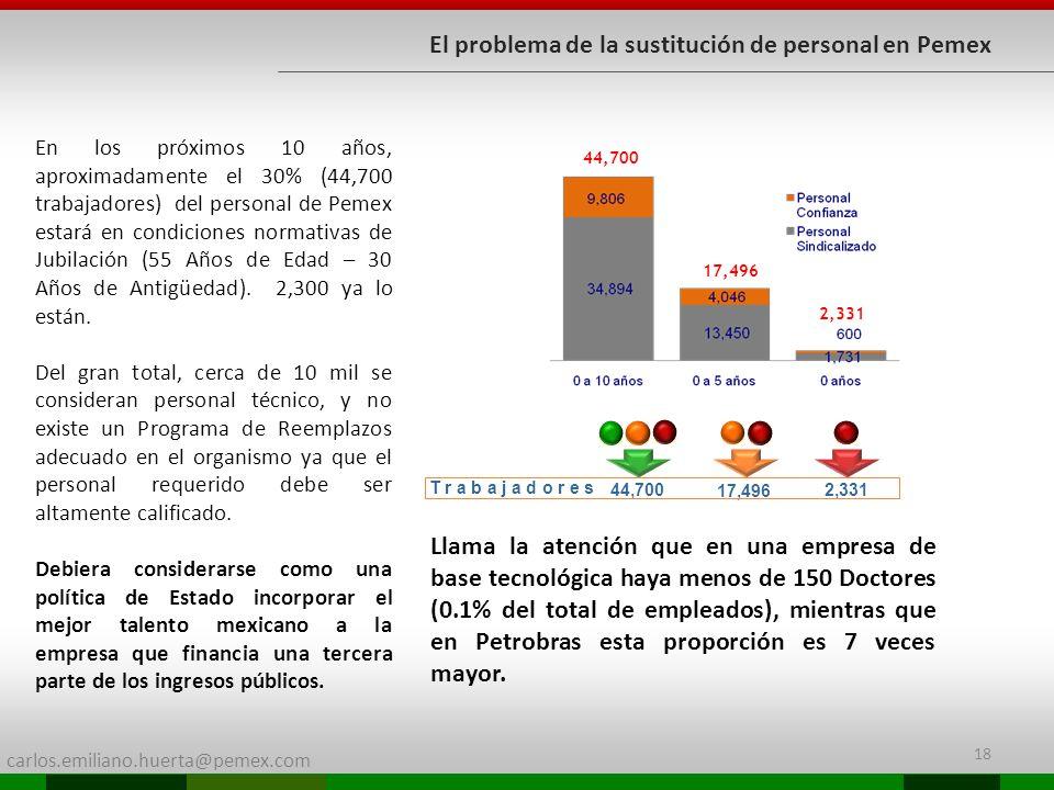 El problema de la sustitución de personal en Pemex