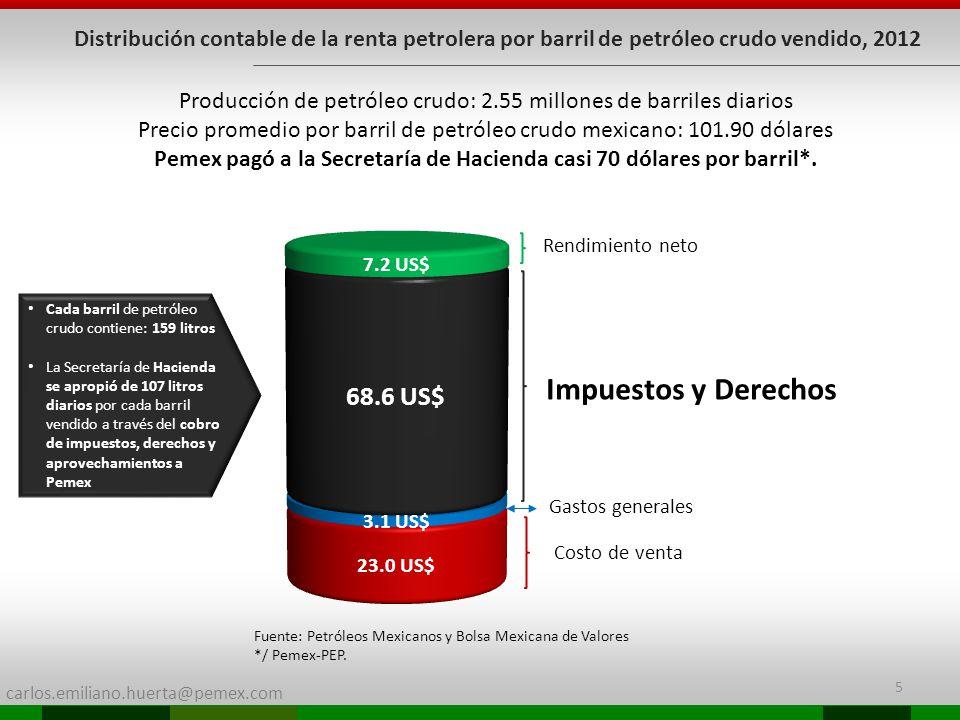 Pemex pagó a la Secretaría de Hacienda casi 70 dólares por barril*.
