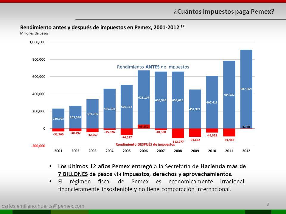 ¿Cuántos impuestos paga Pemex