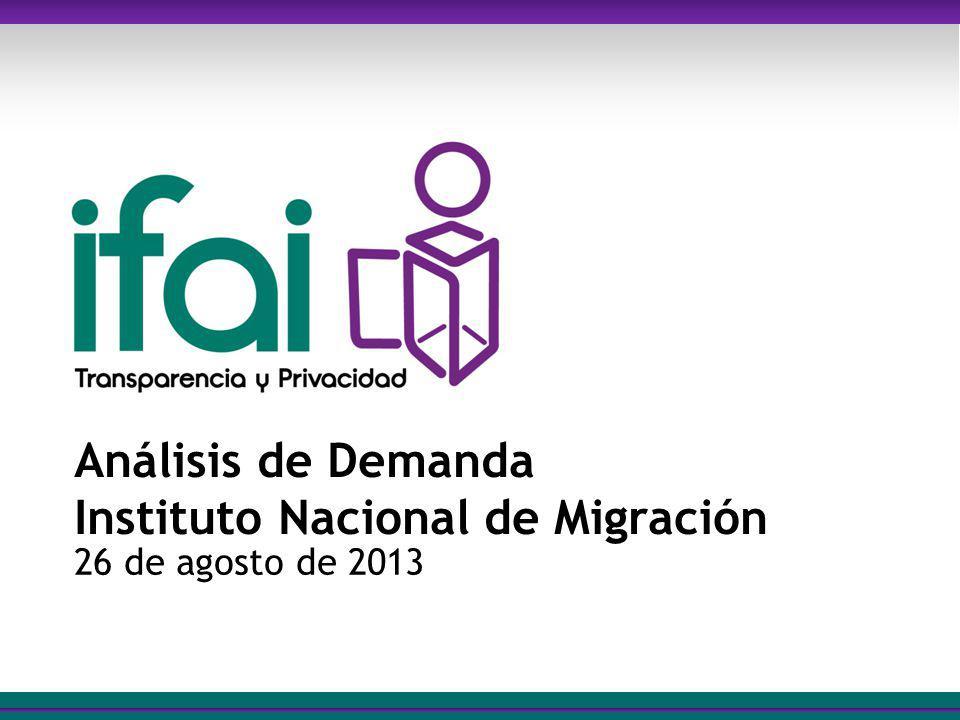 Análisis de Demanda Instituto Nacional de Migración