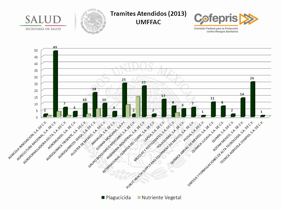 Tramites Atendidos (2013) UMFFAC