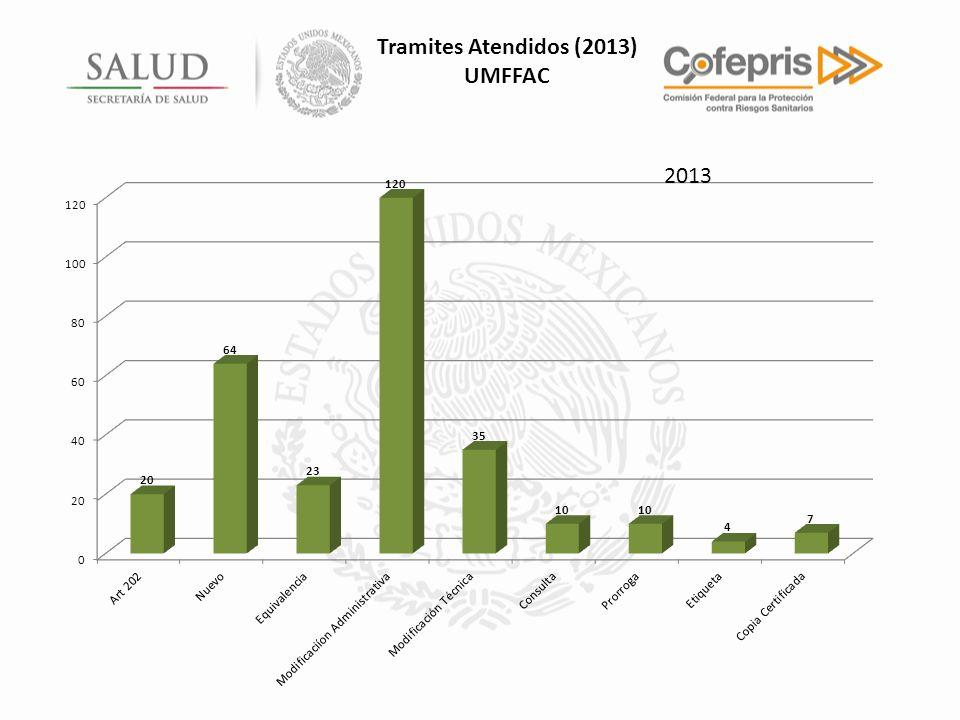Tramites Atendidos (2013) UMFFAC 2013