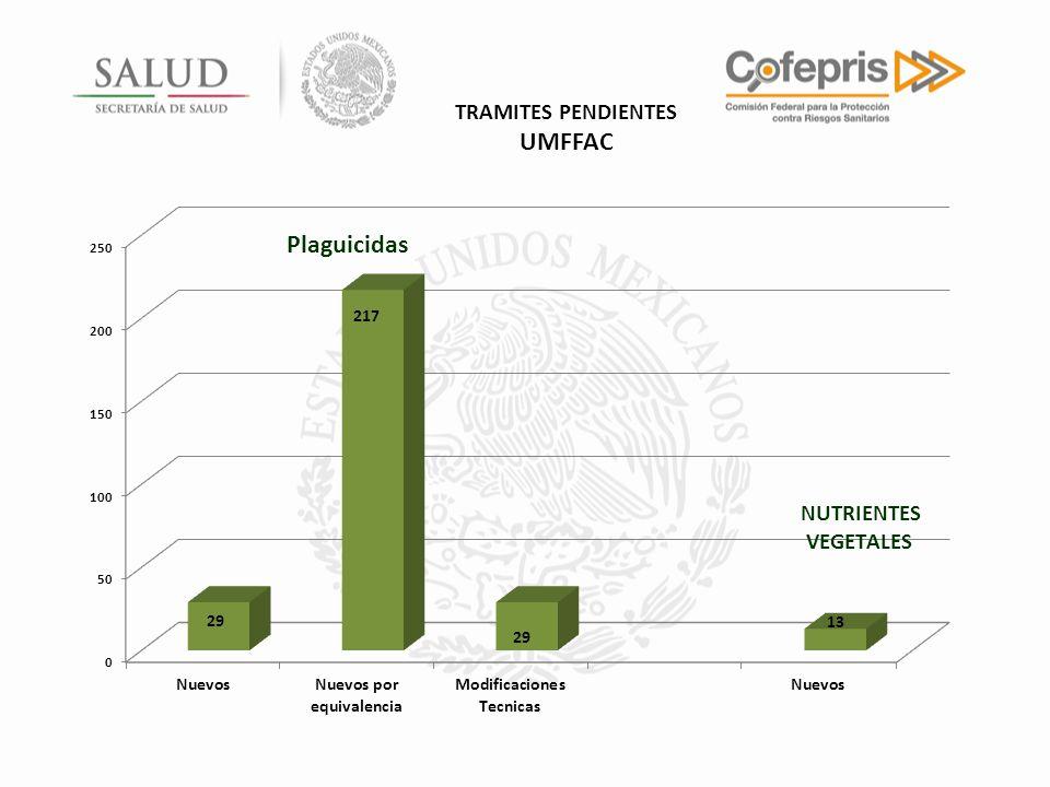 TRAMITES PENDIENTES UMFFAC Plaguicidas