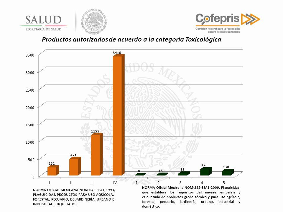 Productos autorizados de acuerdo a la categoría Toxicológica