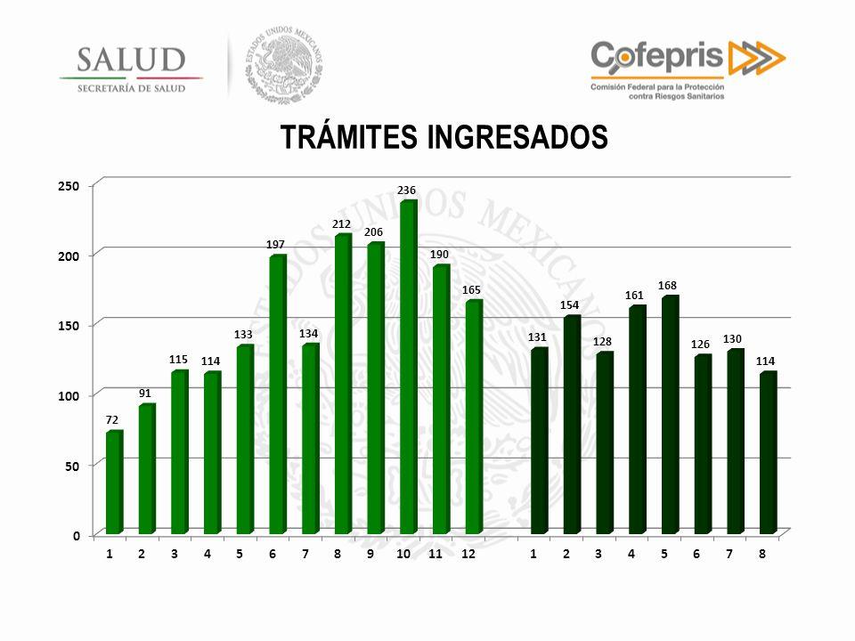 TRÁMITES INGRESADOS