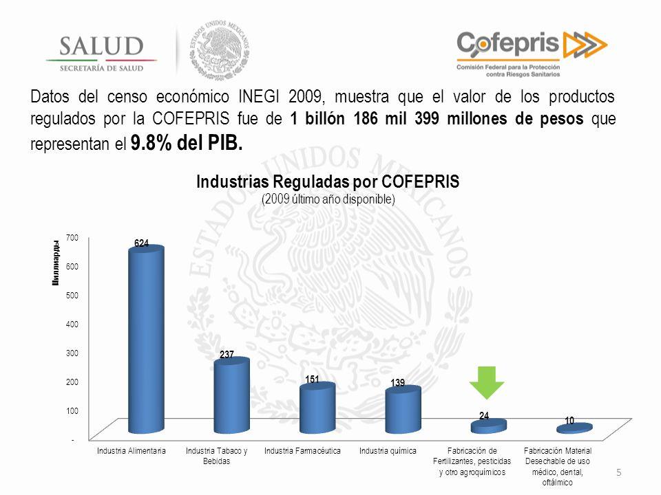 Datos del censo económico INEGI 2009, muestra que el valor de los productos regulados por la COFEPRIS fue de 1 billón 186 mil 399 millones de pesos que representan el 9.8% del PIB.